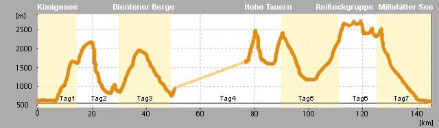 Alpenüberquerung E10